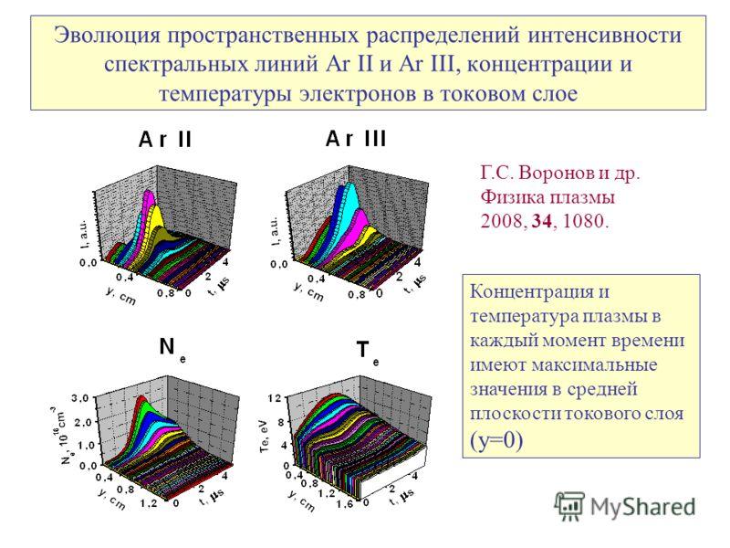 Эволюция пространственных распределений интенсивности спектральных линий Ar II и Ar III, концентрации и температуры электронов в токовом слое Концентрация и температура плазмы в каждый момент времени имеют максимальные значения в средней плоскости то
