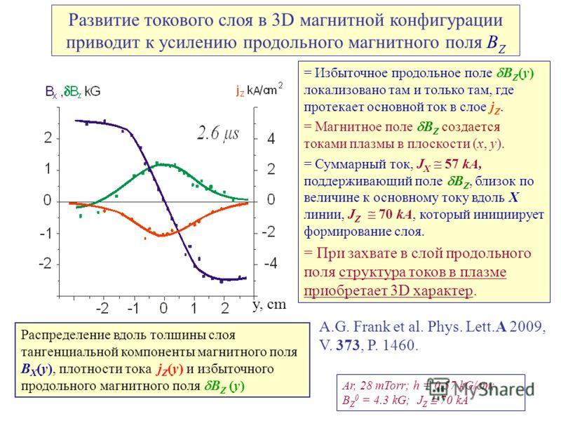 Распределение вдоль толщины слоя тангенциальной компоненты магнитного поля B X (y), плотности тока j Z (у) и избыточного продольного магнитного поля B Z (у) Ar, 28 mTorr; h = 0.57 kG/cm; B Z 0 = 4.3 kG; J Z 70 kA = Избыточное продольное поле B Z (у)