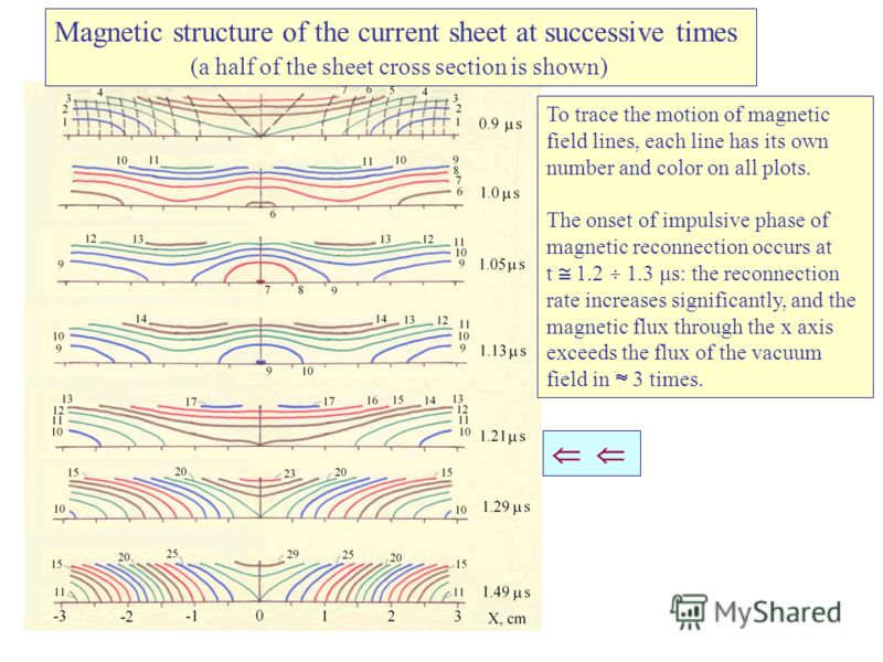 Magnetic structure of the current sheet at successive times (a half of the sheet cross section is shown) To trace the motion of magnetic field lines, each line has its own number and color on all plots. The onset of impulsive phase of magnetic reconn