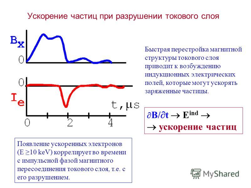 Ускорение частиц при разрушении токового слоя Появление ускоренных электронов (E 10 keV) коррелирует во времени с импульсной фазой магнитного пересоединения токового слоя, т.е. с его разрушением. B/ t E ind ускорение частиц Быстрая перестройка магнит