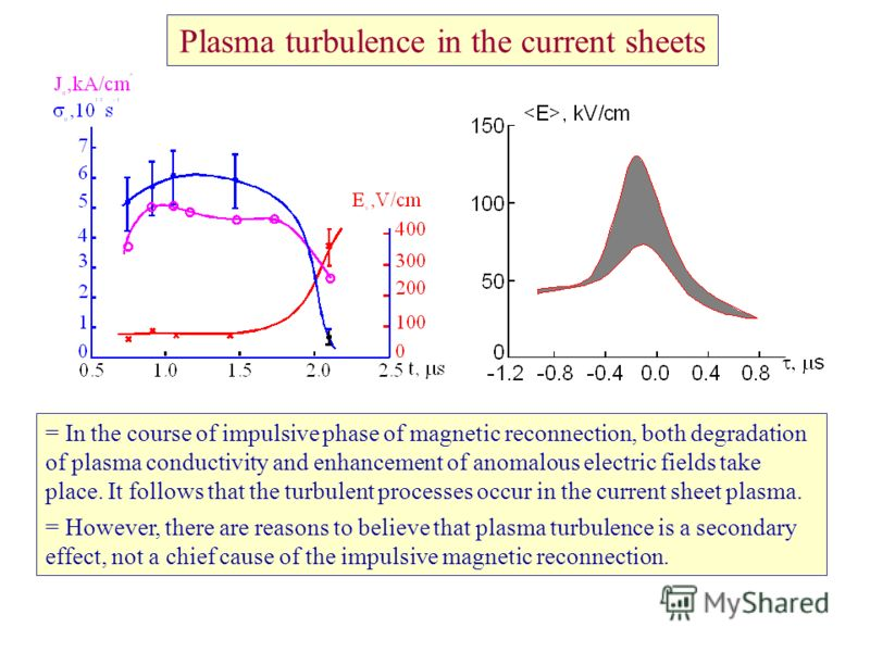 Plasma turbulence in the current sheets = In the course of impulsive phase of magnetic reconnection, both degradation of plasma conductivity and enhancement of anomalous electric fields take place. It follows that the turbulent processes occur in the