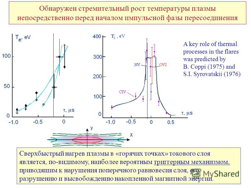 Обнаружен стремительный рост температуры плазмы непосредственно перед началом импульсной фазы пересоединения Сверхбыстрый нагрев плазмы в «горячих точках» токового слоя является, по-видимому, наиболее вероятным триггерным механизмом, приводящим к нар