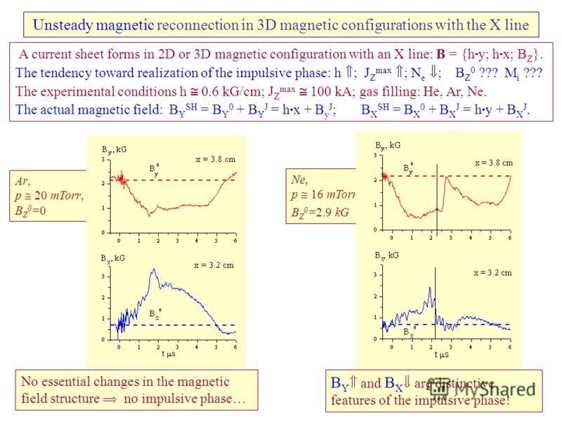 Unsteady magnetic reconnection in 3D magnetic configurations with the X line Ar, p 20 mTorr, B Z 0 =0 A current sheet forms in 2D or 3D magnetic configuration with an X line: B = {h y; h x; B Z }. The tendency toward realization of the impulsive phas