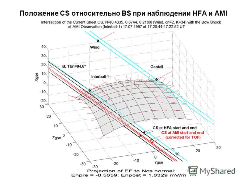Положение CS относительно BS при наблюдении HFA и AMI