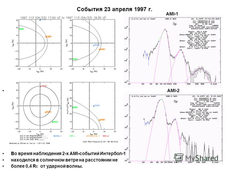 События 23 апреля 1997 г. AMI-1 AMI-2 Во время наблюдения 2-х AMI-событий Интербол-1 находился в солнечном ветре на расстоянии не более 0,4 R E от ударной волны.