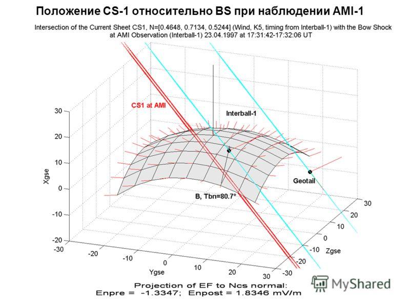 Положение CS-1 относительно BS при наблюдении AMI-1