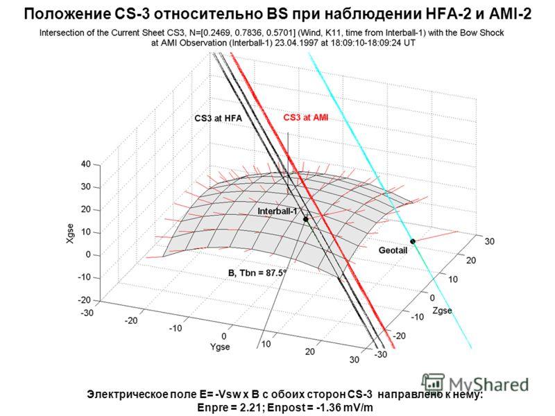 Положение CS-3 относительно BS при наблюдении HFA-2 и AMI-2 Электрическое поле E= -Vsw x B с обоих сторон CS-3 направлено к нему: Enpre = 2.21; Enpost = -1.36 mV/m
