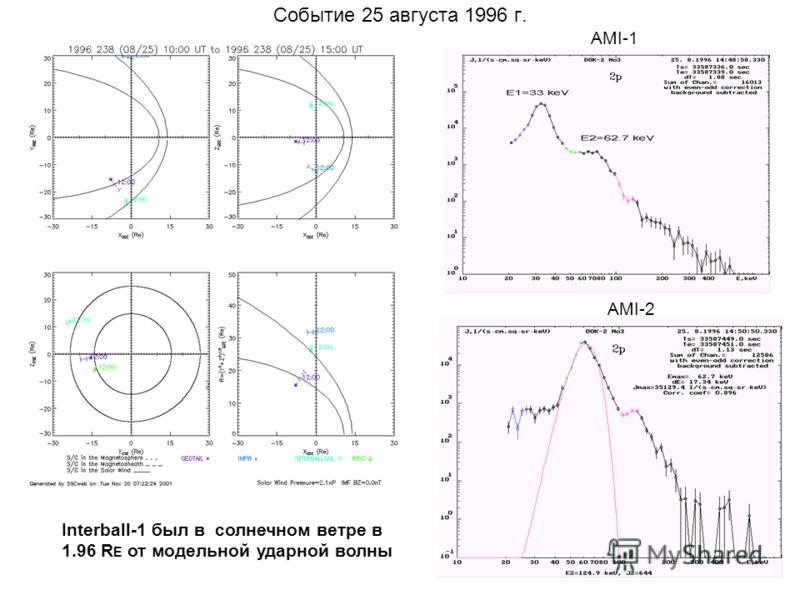 Событие 25 августа 1996 г. AMI-1 AMI-2 Interball-1 был в солнечном ветре в 1.96 R E от модельной ударной волны