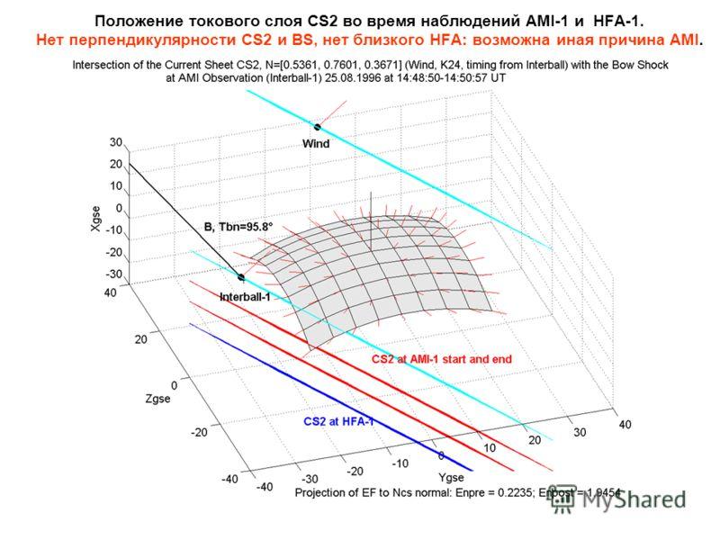 Положение токового слоя CS2 во время наблюдений AMI-1 и HFA-1. Нет перпендикулярности CS2 и BS, нет близкого HFA: возможна иная причина AMI.