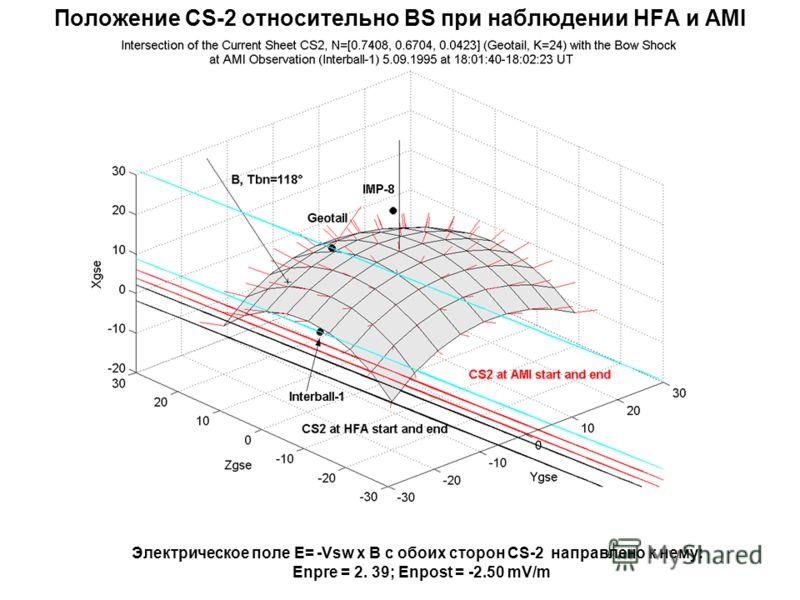 Положение CS-2 относительно BS при наблюдении HFA и AMI Электрическое поле E= -Vsw x B с обоих сторон CS-2 направлено к нему: Enpre = 2. 39; Enpost = -2.50 mV/m