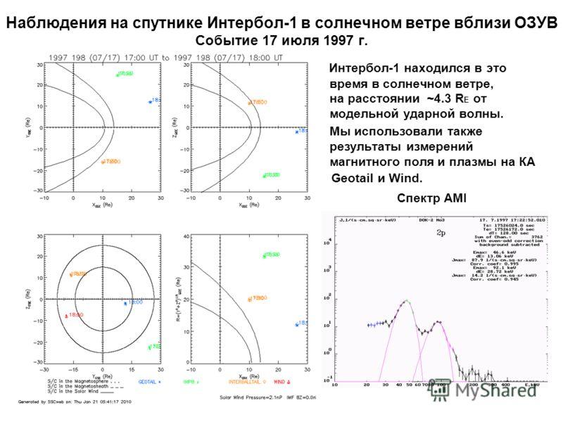 Наблюдения на спутнике Интербол-1 в солнечном ветре вблизи ОЗУВ Событие 17 июля 1997 г. Интербол-1 находился в это время в солнечном ветре, на расстоянии ~4.3 R E от модельной ударной волны. Мы использовали также результаты измерений магнитного поля