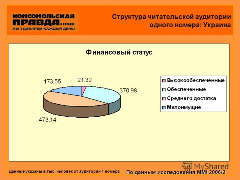 Структура читательской аудитории одного номера: Украина Данные указаны в тыс. человек от аудитории 1 номера По данным исследования MMI 2006/2