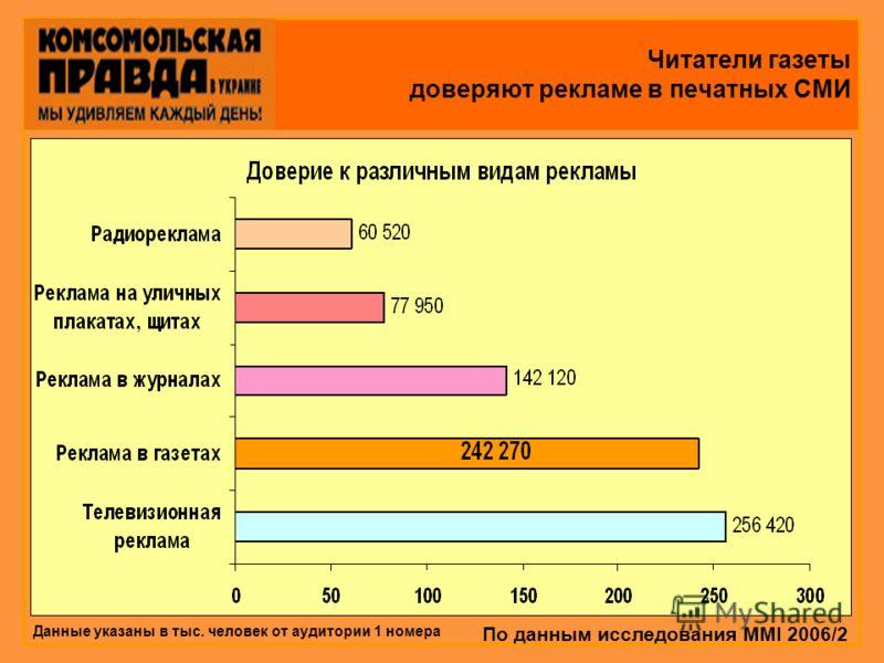 Читатели газеты доверяют рекламе в печатных СМИ По данным исследования MMI 2006/2 Данные указаны в тыс. человек от аудитории 1 номера