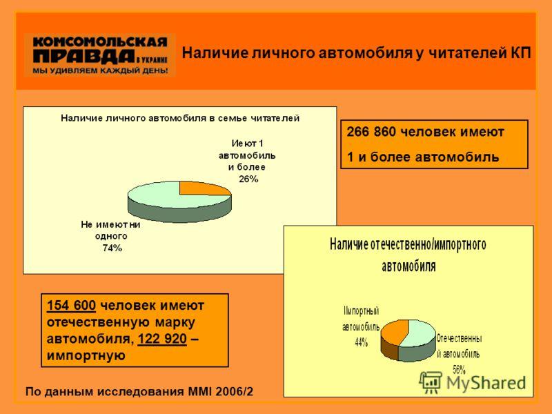 Наличие личного автомобиля у читателей КП 266 860 человек имеют 1 и более автомобиль 154 600 человек имеют отечественную марку автомобиля, 122 920 – импортную По данным исследования MMI 2006/2