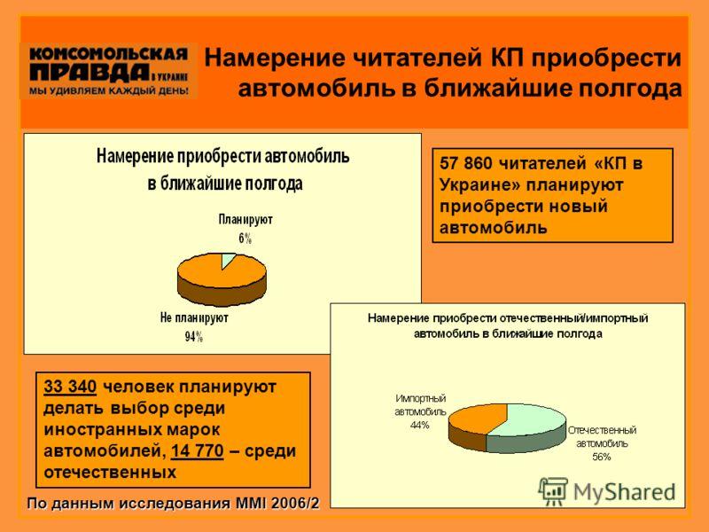 Намерение читателей КП приобрести автомобиль в ближайшие полгода 57 860 читателей «КП в Украине» планируют приобрести новый автомобиль 33 340 человек планируют делать выбор среди иностранных марок автомобилей, 14 770 – среди отечественных По данным и