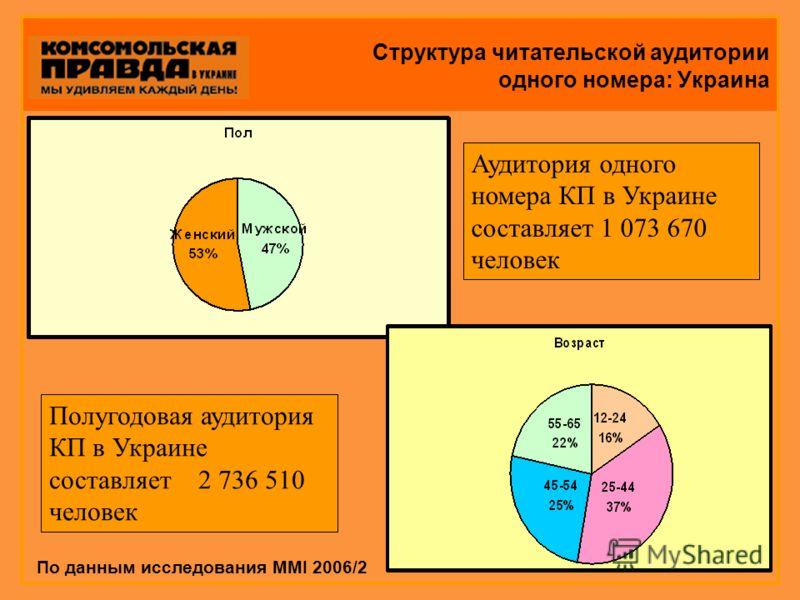 Структура читательской аудитории одного номера: Украина По данным исследования MMI 2006/2 Полугодовая аудитория КП в Украине составляет 2 736 510 человек Аудитория одного номера КП в Украине составляет 1 073 670 человек