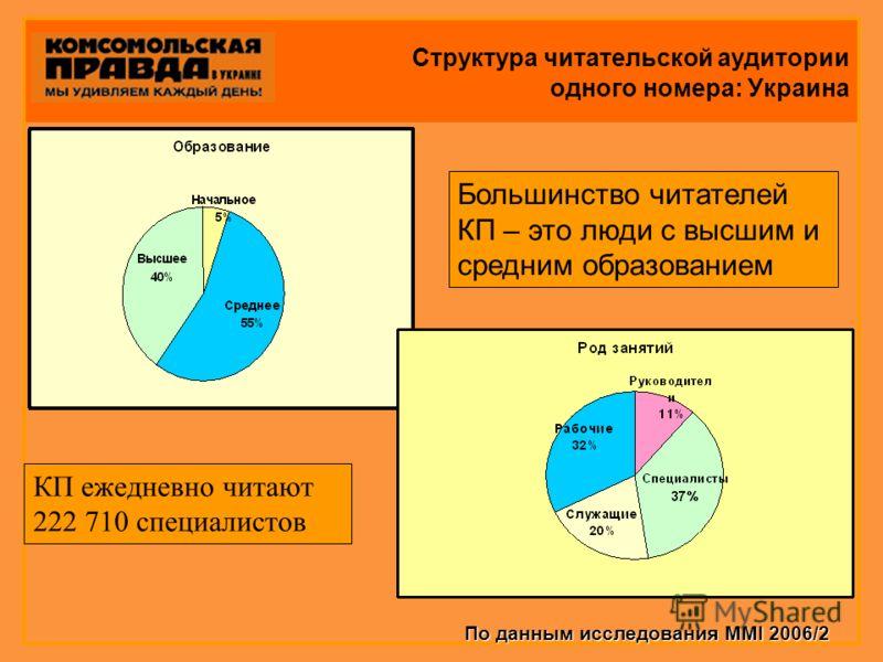 Структура читательской аудитории одного номера: Украина Большинство читателей КП – это люди с высшим и средним образованием КП ежедневно читают 222 710 специалистов По данным исследования MMI 2006/2
