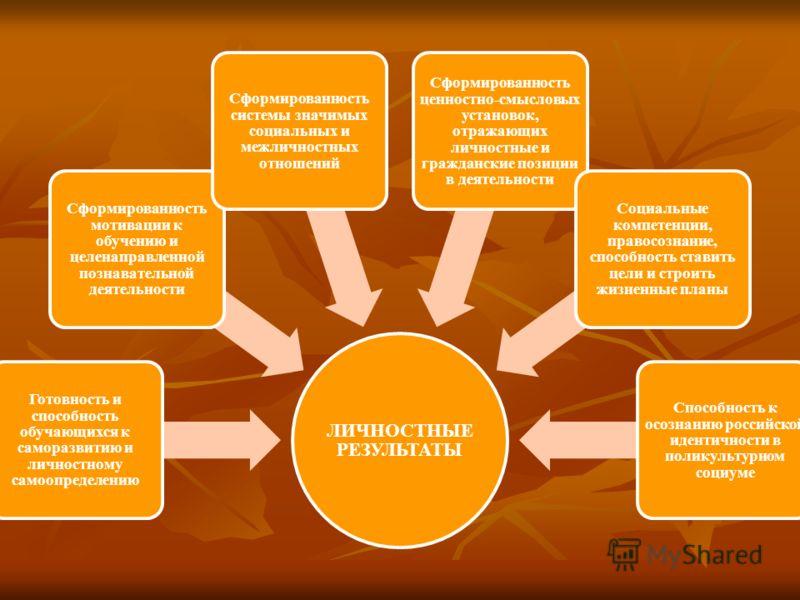 ЛИЧНОСТНЫЕ РЕЗУЛЬТАТЫ Готовность и способность обучающихся к саморазвитию и личностному самоопределению Сформированность мотивации к обучению и целенаправленной познавательной деятельности Сформированность системы значимых социальных и межличностных