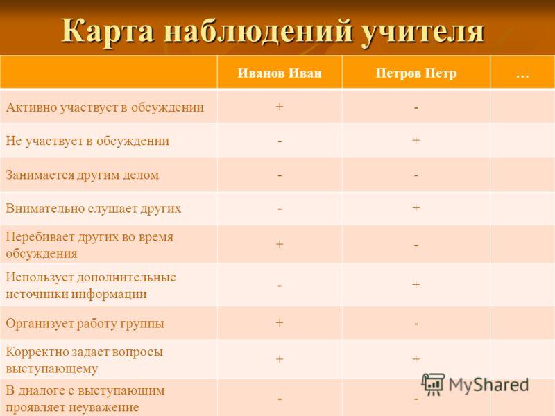 Карта наблюдений учителя Иванов ИванПетров Петр… Активно участвует в обсуждении+- Не участвует в обсуждении-+ Занимается другим делом-- Внимательно слушает других-+ Перебивает других во время обсуждения +- Использует дополнительные источники информац