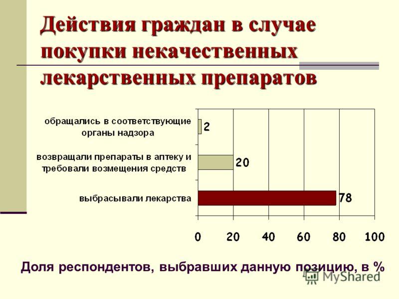 Действия граждан в случае покупки некачественных лекарственных препаратов Доля респондентов, выбравших данную позицию, в %