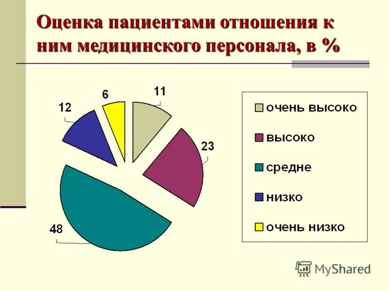 Оценка пациентами отношения к ним медицинского персонала, в %
