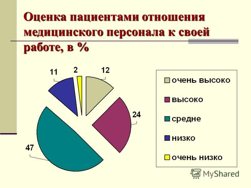 Оценка пациентами отношения медицинского персонала к своей работе, в %