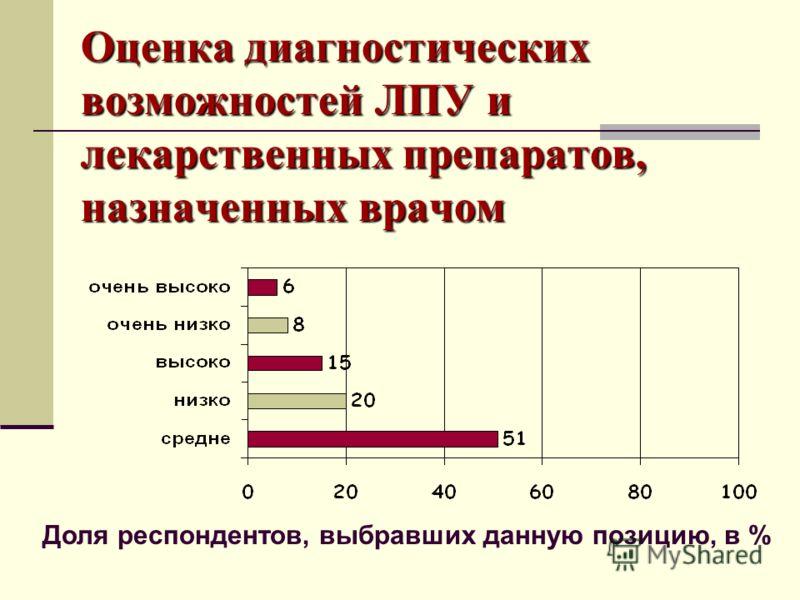Оценка диагностических возможностей ЛПУ и лекарственных препаратов, назначенных врачом Доля респондентов, выбравших данную позицию, в %
