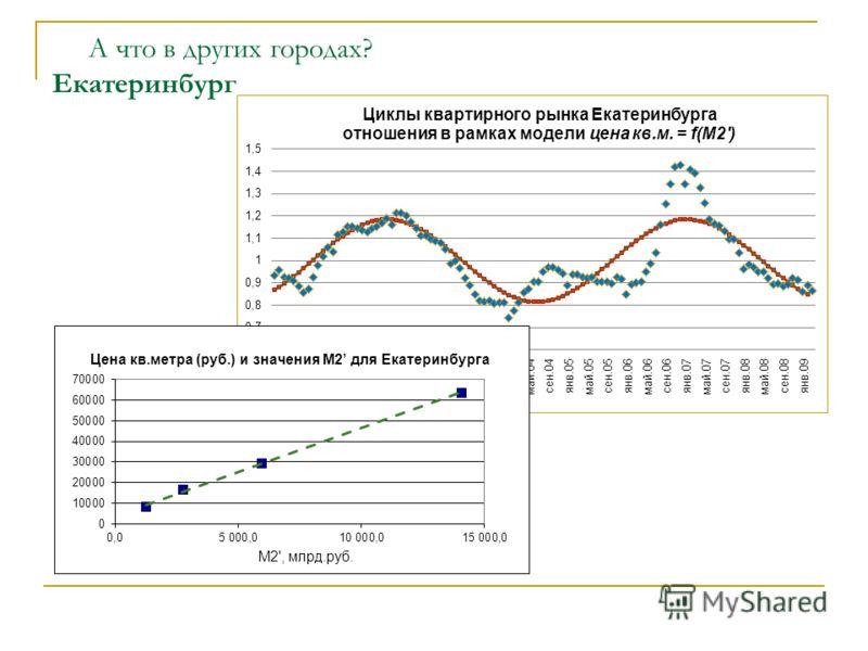 А что в других городах? Екатеринбург Цена кв.метра (руб.) и значения М2 для Екатеринбурга