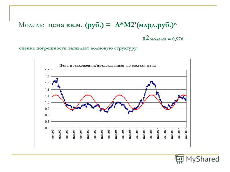 Модель: цена кв.м. (руб.) = А*М2(млрд.руб.) к R 2 модели = 0,976 оценка погрешности выявляет волновую структуру: