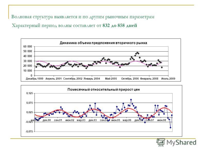 Волновая структура выявляется и по другим рыночным параметрам Характерный период волны составляет от 832 до 858 дней