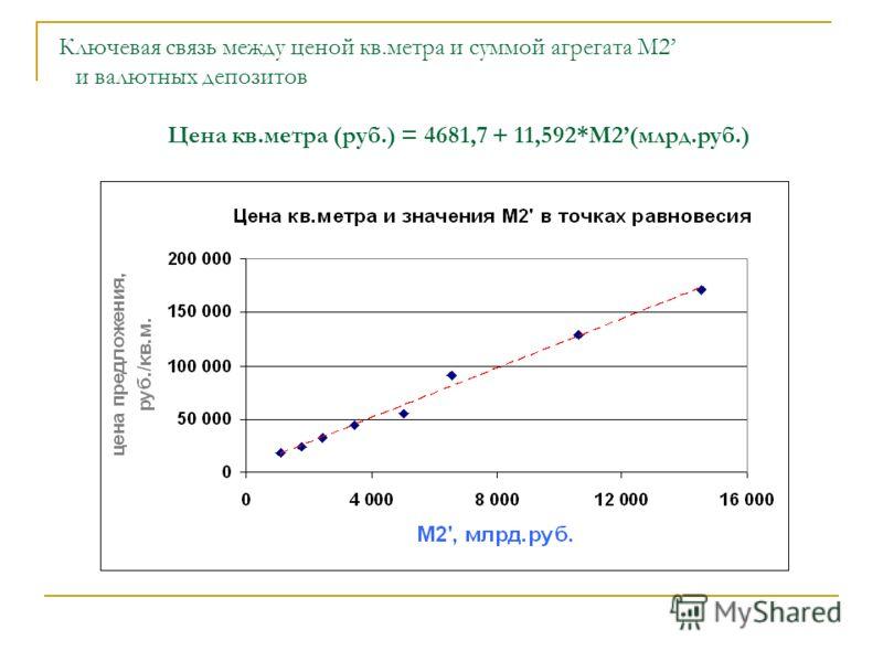 Ключевая связь между ценой кв.метра и суммой агрегата М2 и валютных депозитов Цена кв.метра (руб.) = 4681,7 + 11,592*М2(млрд.руб.)