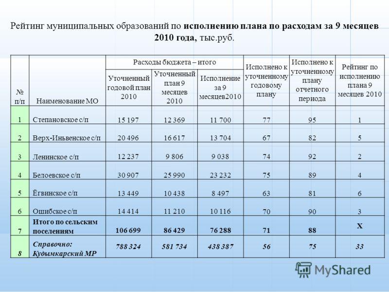 п/пНаименование МО Расходы бюджета – итого Исполнено к уточненному годовому плану Исполнено к уточненному плану отчетного периода Рейтинг по исполнению плана 9 месяцев 2010 Уточненный годовой план 2010 Уточненный план 9 месяцев 2010 Исполнение за 9 м