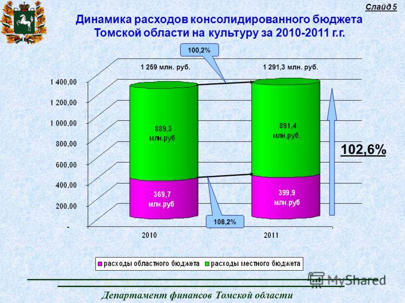 Департамент финансов Томской области Динамика расходов консолидированного бюджета Томской области на культуру за 2010-2011 г.г. Слайд 5 108,2% 100,2% 102,6% 1 259 млн. руб.1 291,3 млн. руб.