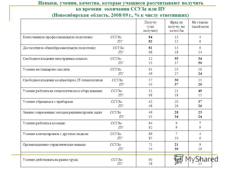 Навыки, умения, качества, которые учащиеся рассчитывают получить ко времени окончания ССУЗа или ПУ (Новосибирская область, 2008/09 г., % к числу ответивших) Получу (уже получил) Вряд ли получу, но хотел бы Не ставлю такой цели Качественную профессион