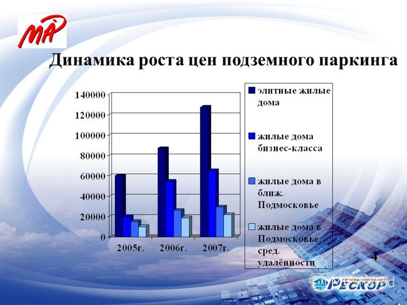 Динамика роста цен подземного паркинга 4