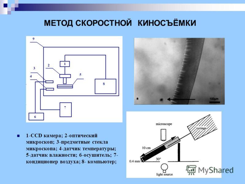 МЕТОД СКОРОСТНОЙ КИНОСЪЁМКИ 1-ССD камера; 2-оптический микроскоп; 3-предметные стекла микроскопа; 4-датчик температуры; 5-датчик влажности; 6-осушитель; 7- кондиционер воздуха; 8- компьютер;