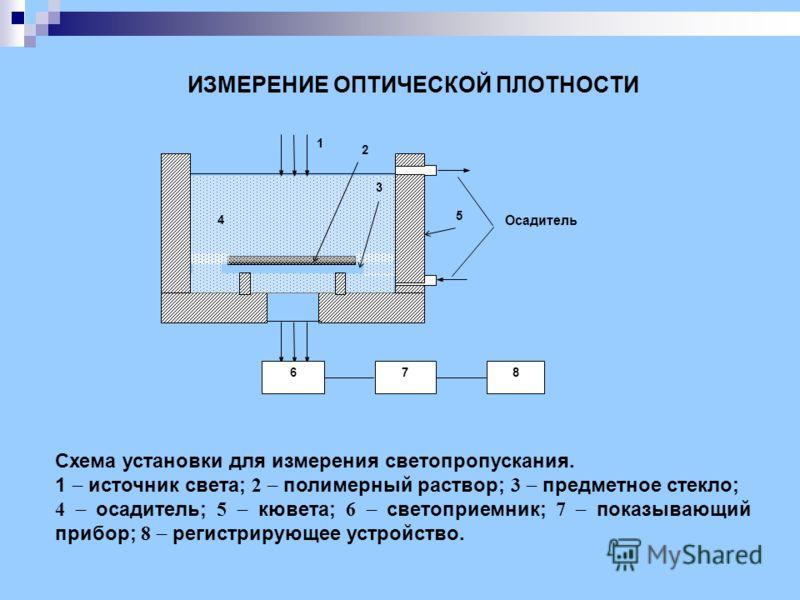 ИЗМЕРЕНИЕ ОПТИЧЕСКОЙ ПЛОТНОСТИ 1 2 Осадитель 5 678 3 4 Схема установки для измерения светопропускания. 1 источник света; 2 полимерный раствор; 3 предметное стекло; 4 осадитель; 5 кювета; 6 светоприемник; 7 показывающий прибор; 8 регистрирующее устрой