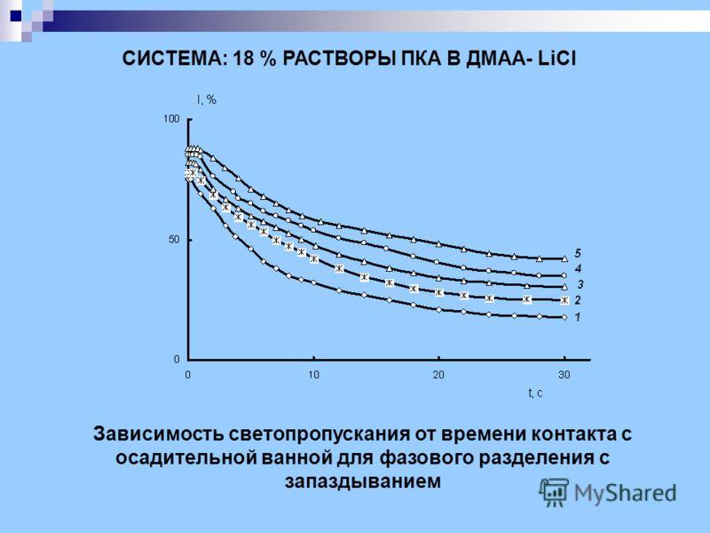СИСТЕМА: 18 % РАСТВОРЫ ПКА В ДМАА- LiCl Зависимость светопропускания от времени контакта с осадительной ванной для фазового разделения с запаздыванием