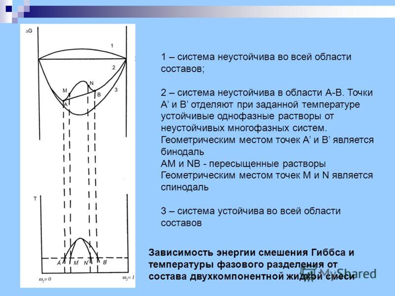 Зависимость энергии смешения Гиббса и температуры фазового разделения от состава двухкомпонентной жидкой смеси 1 – система неустойчива во всей области составов; 2 – система неустойчива в области А-В. Точки А и В отделяют при заданной температуре усто