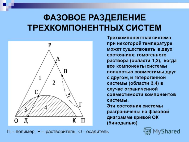 ФАЗОВОЕ РАЗДЕЛЕНИЕ ТРЕХКОМПОНЕНТНЫХ СИСТЕМ Трехкомпонентная система при некоторой температуре может существовать в двух состояниях: гомогенного раствора (области 1,2), когда все компоненты системы полностью совместимы друг с другом, и гетерогенной си