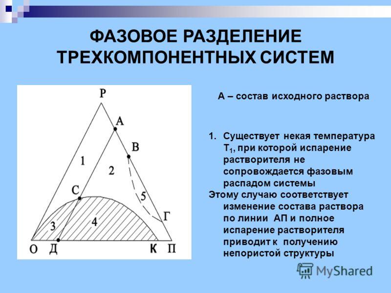 ФАЗОВОЕ РАЗДЕЛЕНИЕ ТРЕХКОМПОНЕНТНЫХ СИСТЕМ А – состав исходного раствора 1.Существует некая температура Т 1, при которой испарение растворителя не сопровождается фазовым распадом системы Этому случаю соответствует изменение состава раствора по линии