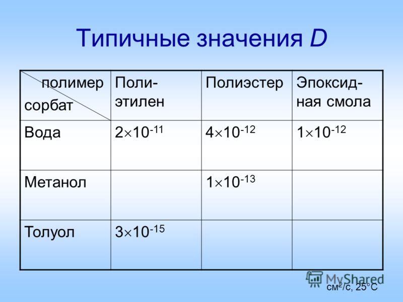 Типичные значения D полимер сорбат Поли- этилен ПолиэстерЭпоксид- ная смола Вода 2 10 -11 4 10 -12 1 10 -12 Метанол 1 10 -13 Толуол 3 10 -15 см 2 /с, 25°С