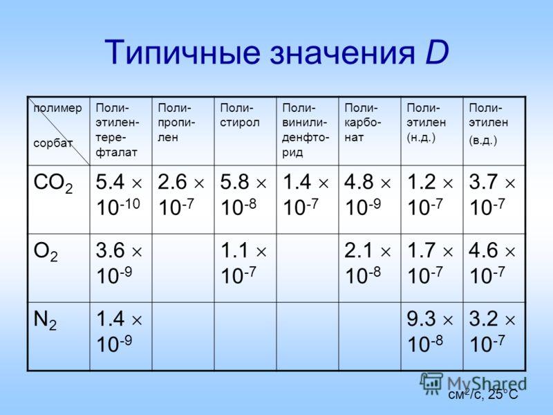Типичные значения D полимер сорбат Поли- этилен- тере- фталат Поли- пропи- лен Поли- стирол Поли- винили- денфто- рид Поли- карбо- нат Поли- этилен (н.д.) Поли- этилен (в.д.) СО 2 5.4 10 -10 2.6 10 -7 5.8 10 -8 1.4 10 -7 4.8 10 -9 1.2 10 -7 3.7 10 -7