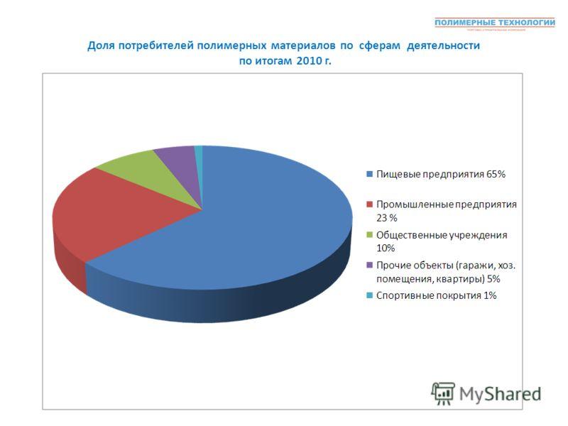 Доля потребителей полимерных материалов по сферам деятельности по итогам 2010 г.