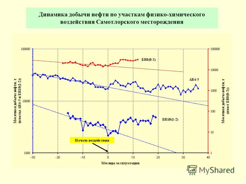 Динамика добычи нефти по участкам физико-химического воздействия Самотлорского месторождения