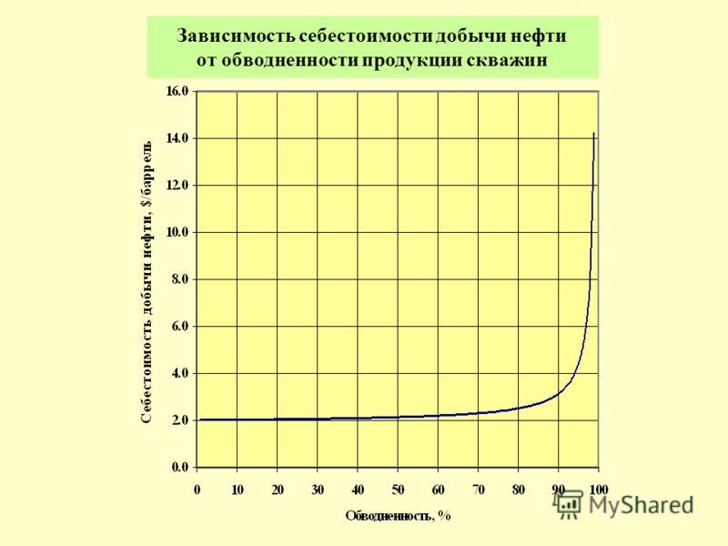 Зависимость себестоимости добычи нефти от обводненности продукции скважин