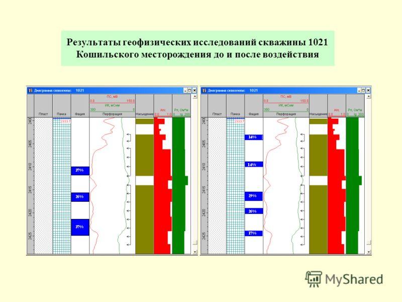 Результаты геофизических исследований скважины 1021 Кошильского месторождения до и после воздействия