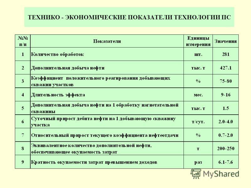 ТЕХНИКО - ЭКОНОМИЧЕСКИЕ ПОКАЗАТЕЛИ ТЕХНОЛОГИИ ПС