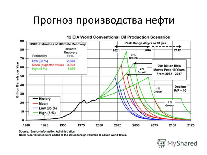 Прогноз производства нефти
