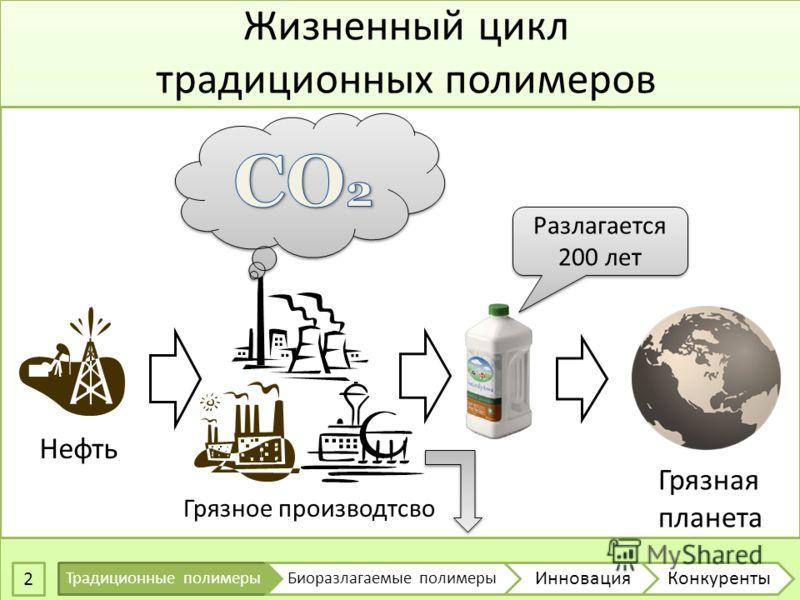 Жизненный цикл традиционных полимеров 2 Нефть Грязное производтсво Грязная планета Разлагается 200 лет Традиционные полимерыБиоразлагаемые полимеры ИнновацияКонкуренты